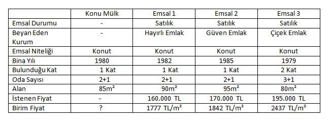 emsal-yontemi